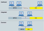 安全仪表系统在PSC上的集成等级   使用通讯标准,如PROFIBUS 或以